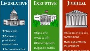 Features of Presidential form of Government